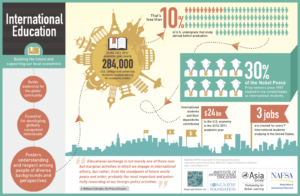 Asia Society infographic Study Abroad